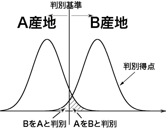 判別点の分布と判別の精度