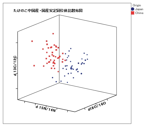 ケノコの安定同位体比の分布